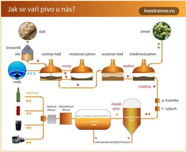 Как варить пиво схема