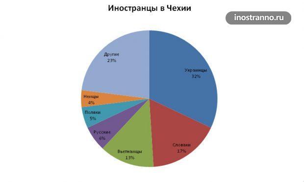 Иностранцы в Чехии график