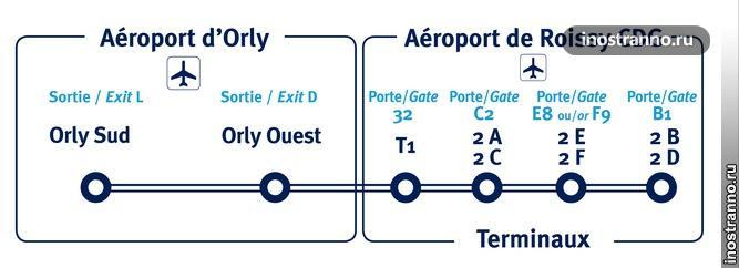 Автобус Les Cars Air France в Париже Линия 3