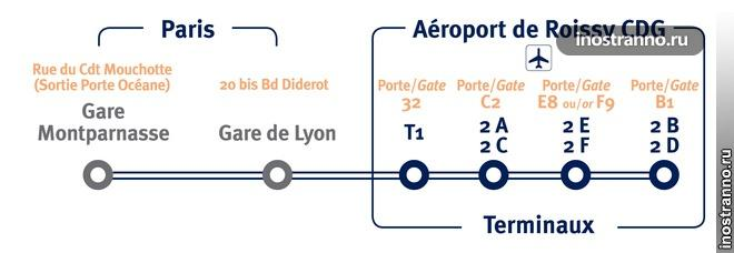 Автобус из аэропорта Парижа Les Cars Air France Линия 4