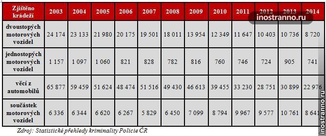 Автомобильные преступления в Чехии