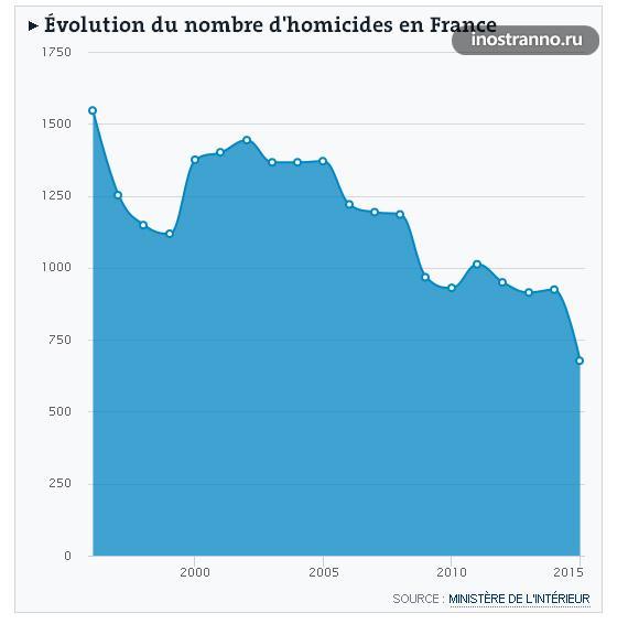 Количество убийств во Франции