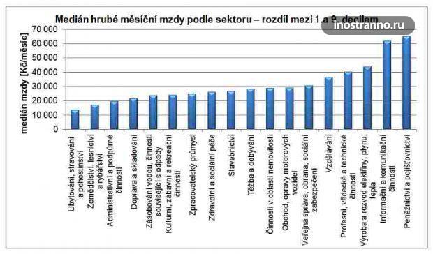 Зарплаты в Чехии