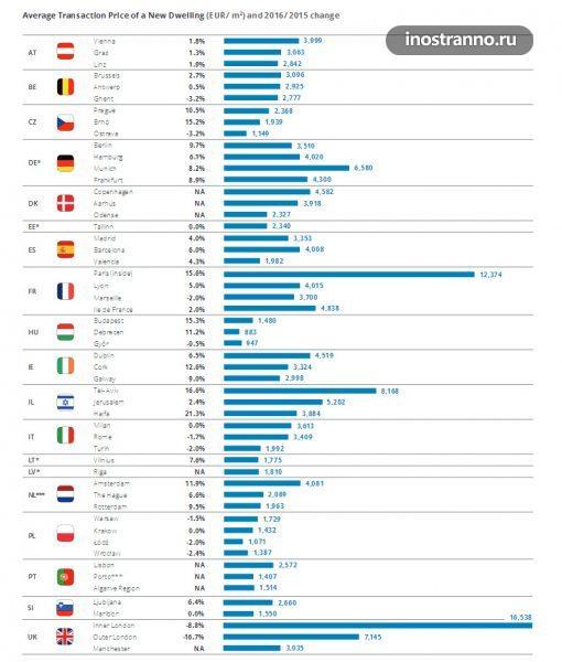 Средняя стоимость квадратного метра жилья в Европе