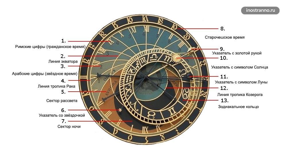 Пражские часы Астрономический циферблат элементы
