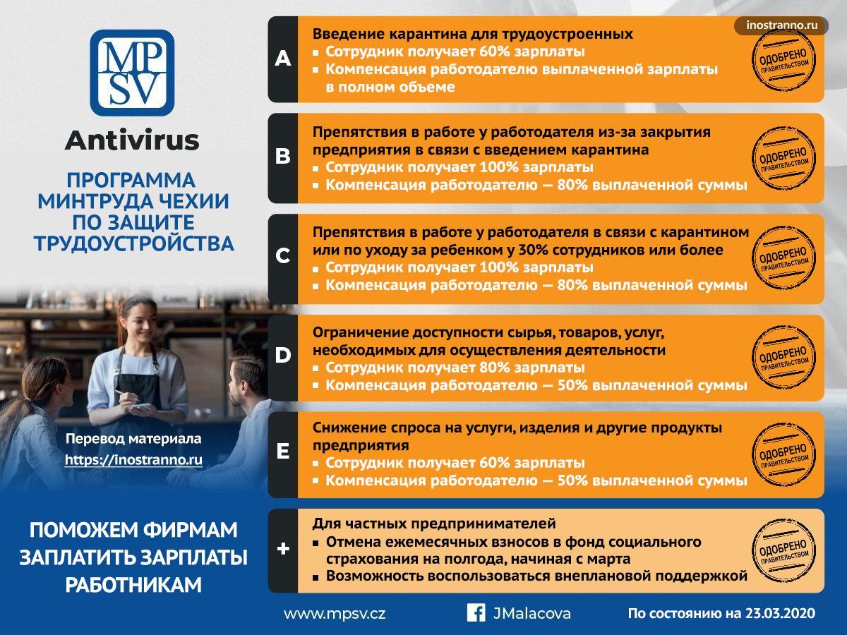 Как правительство Чехии помогает бизнесу и людям во время кризиса