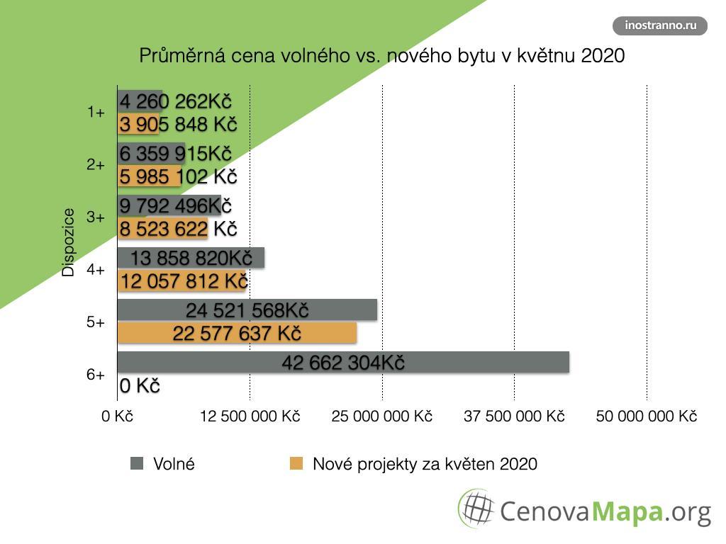 Средняя цена однокомнатных и двухкомнатных квартир в Праге