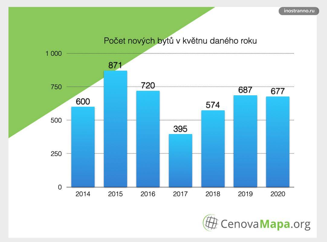 Рост цен на квартиры в Праге