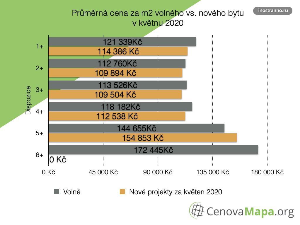 Цены на квартиры в Праге по районам